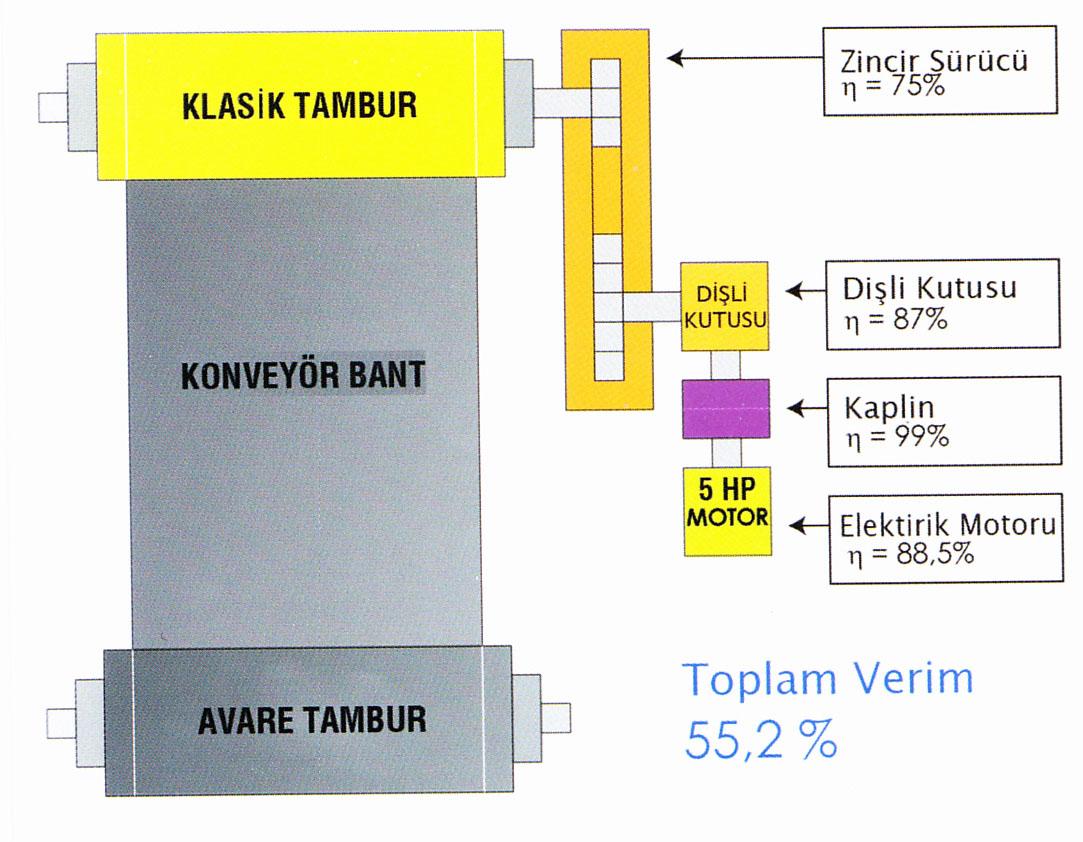 geleneksel sistem motor